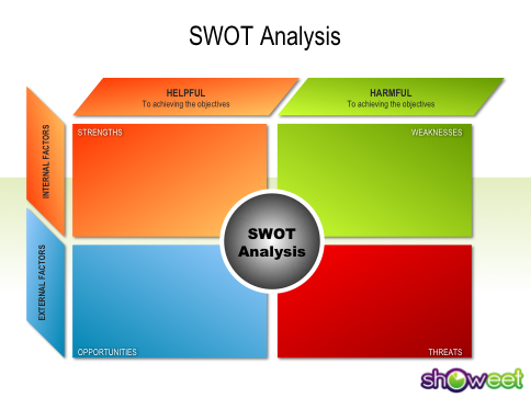 SWOT Analysis Free Powerpoint Charts – Swot Analysis Templates