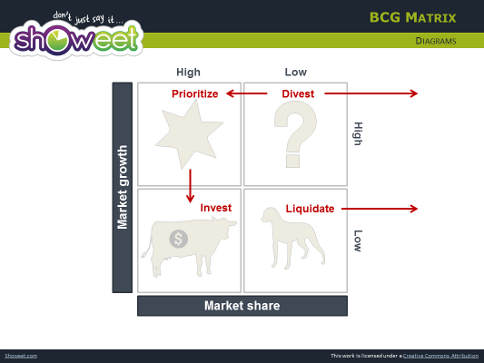 bcg matrix for estee lauder co Vision estee lauder companies state their vision is ''bringing the best to  bcg  growth model and scenario analysis for its strategic analysis.