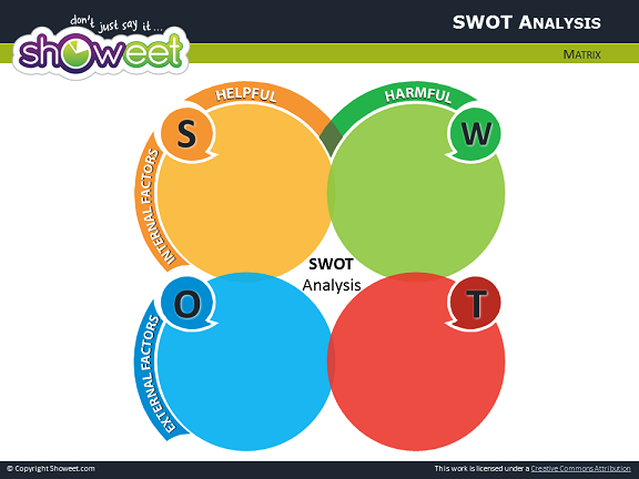 SWOT Analysis Template for PowerPoint – Swot Template Free