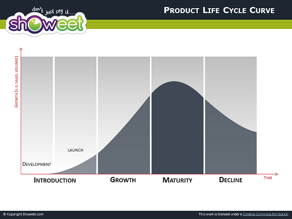 product life cycle of ipad