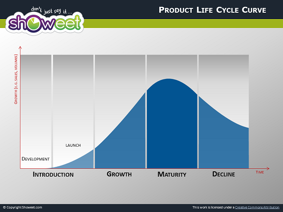 Product Life Cycle Diagrams for PowerPoint