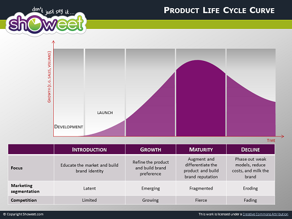Product life cycle diagrams for powerpoint ccuart Images
