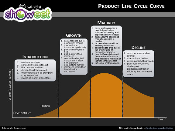 Product life cycle diagrams for powerpoint product life cycle diagrams for powerpoint slide6 toneelgroepblik