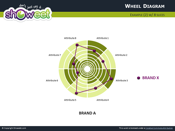 Diagrammes De Type Radar Pour Powerpoint