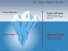 Iceberg Diagram For PowerPoint - slide2