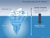 Iceberg Diagram For PowerPoint - slide3