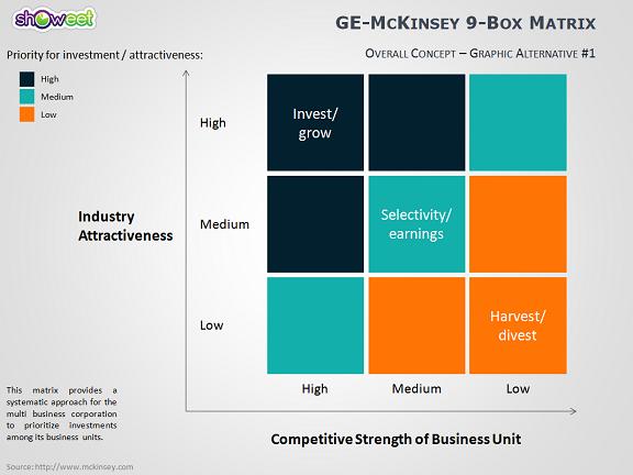 Mckinsey matrix template