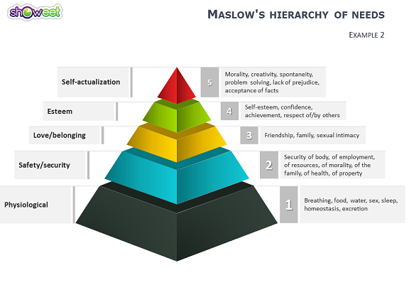 Maslows hierarchy of needs powerpoint diagrams maslows hierarchy of needs powerpoint slide2 ccuart Images