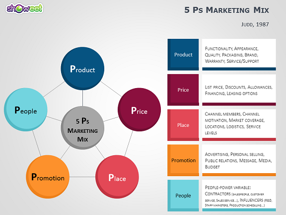 3p model in marketing The original four p's of marketing detail the important components of product marketing academics and marketing practitioners point out that services differ from.