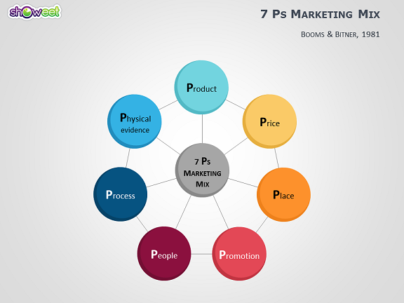 7 ps of service Services are very different from products so the marketing concepts, ie the marketing mix, needs to be revisited while marketing a service services can range from.