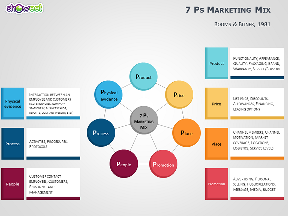 4ps to 7ps marketing mix templates for powerpoint, Modern powerpoint