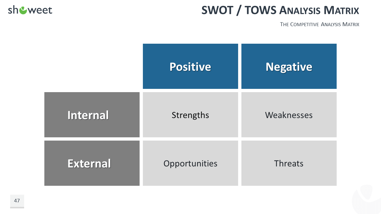 swot analysis on dell business model Swot analysis is the most renowned tool for audit and analysis of the overall strategic position of the business and its environment its key purpose is to identify the strategies that will create a firm specific business model that will best align an organization's resources and capabilities to the requirements of the environment in which.