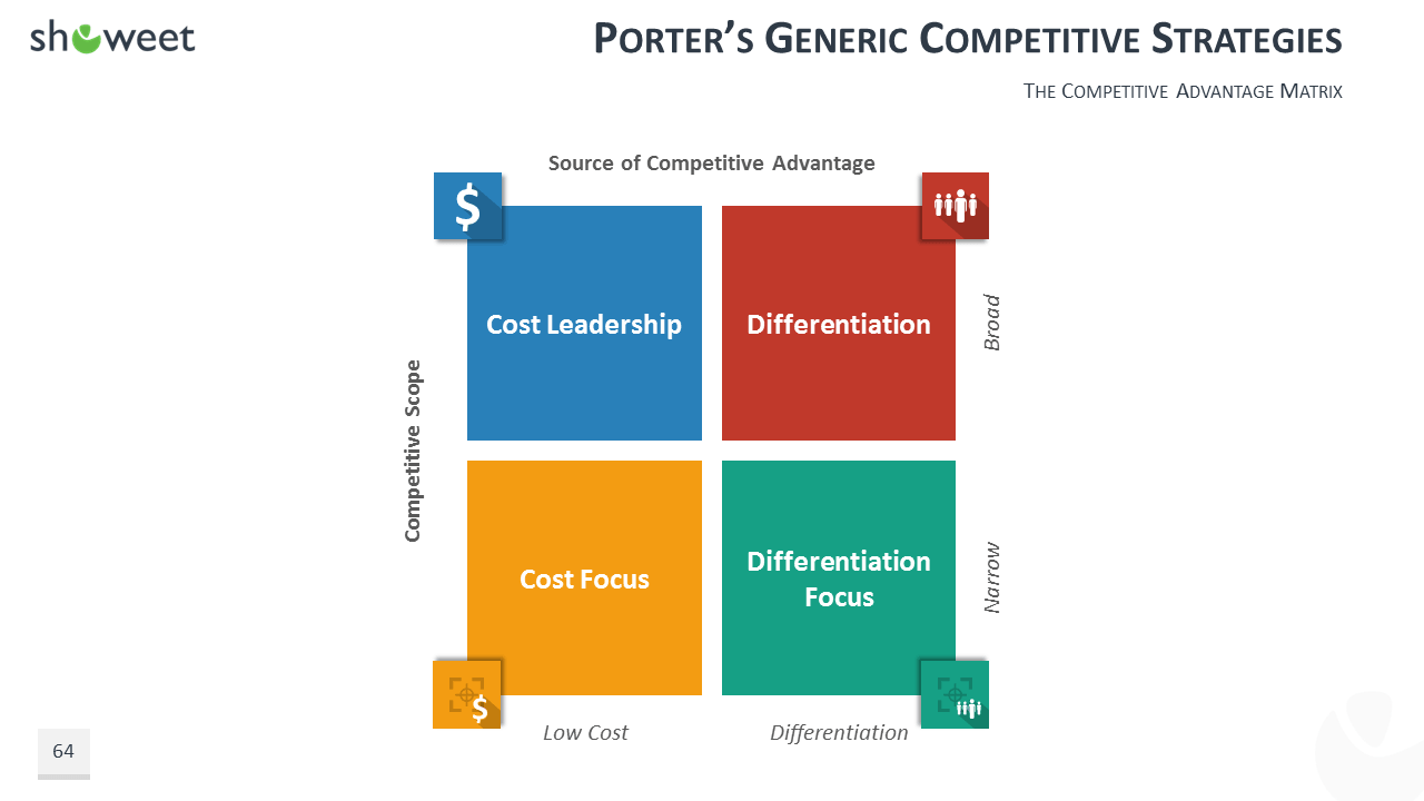 the porter generic strategy Porter's five forces and generic strategies as such, to ensure competitive advantage, strategists and organizations need to understand the forces that determine the state of competition in any given industry the key five forces involve (figure 91).