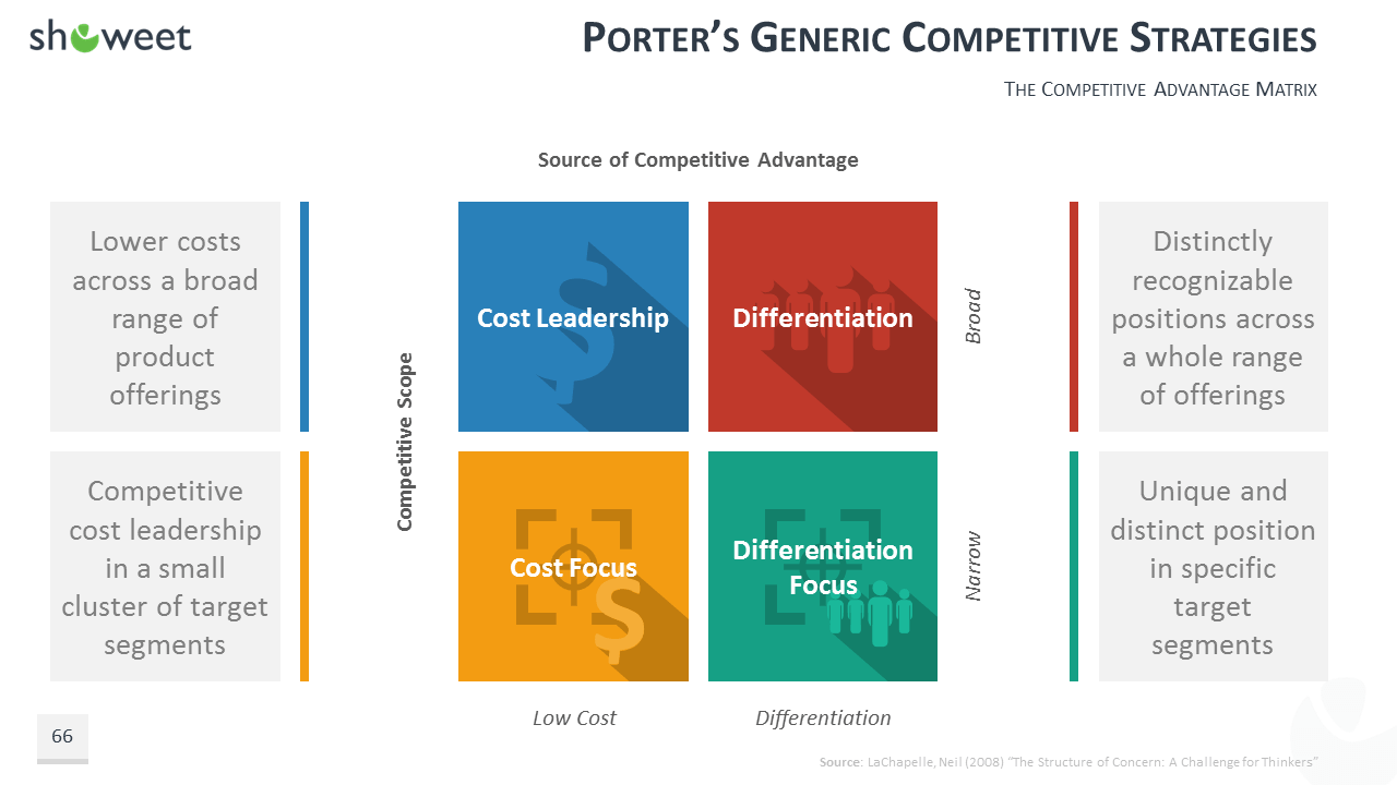 nike porter generic strategy For example, nike as a sportswear company has separate portfolio for both male as well as female michael porter developed three generic strategies.
