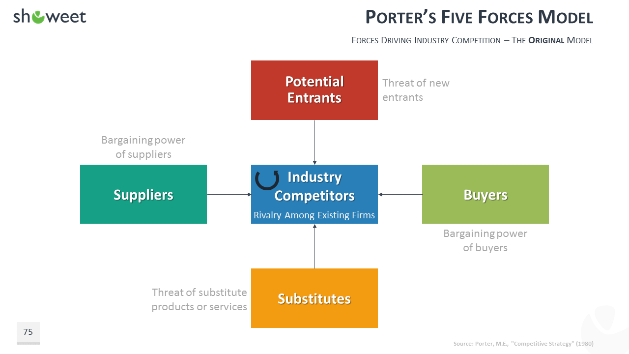 100 powerpoint business model templates for Porter 5 forces example