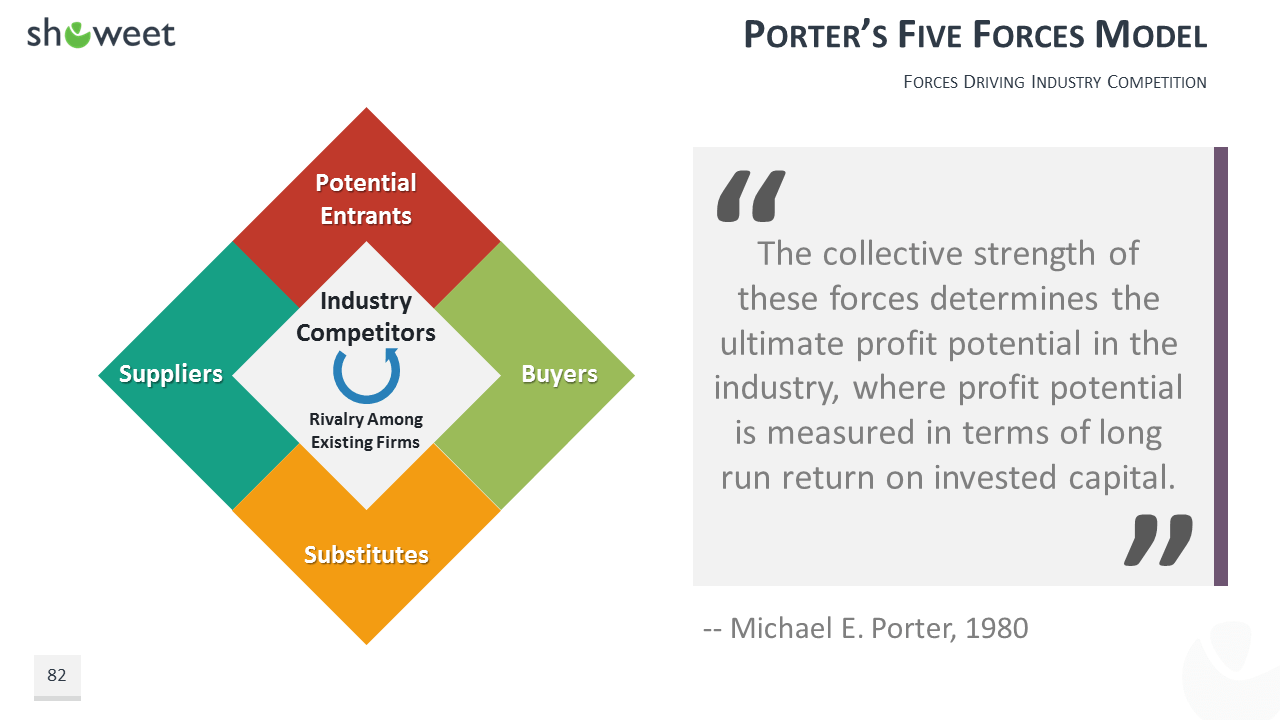 machel porter 5 force analysis for toys industry in india For industry analysis you need to conduct porter's five forces analysis in 1979 michael e porter of this became known as porter's five forces analysis.