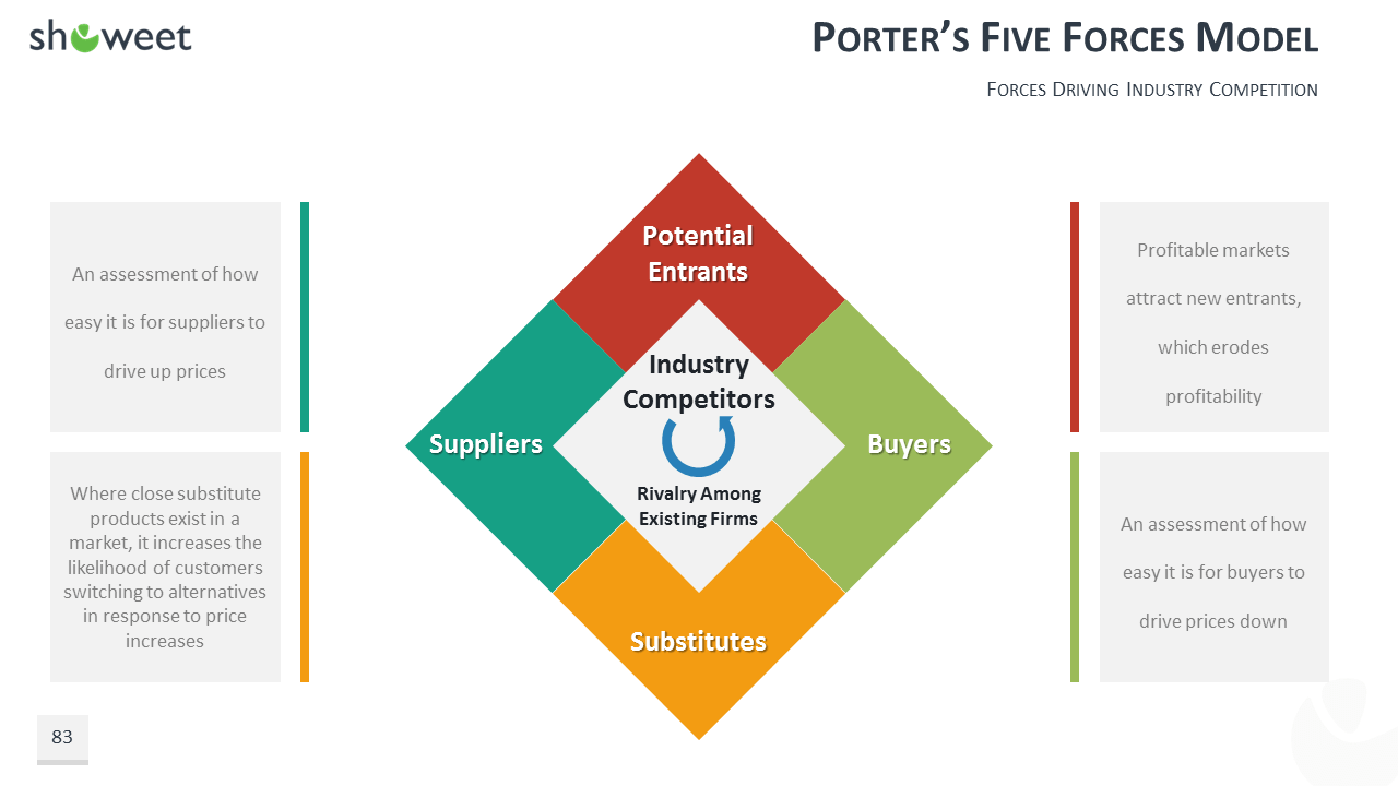 100 powerpoint business model templates for Porter 5 forces template