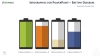 Infographics Batteries diagram template for PowerPoint
