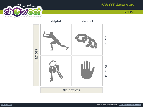 Analyse Swot 2 Diagrammes Pour Powerpoint