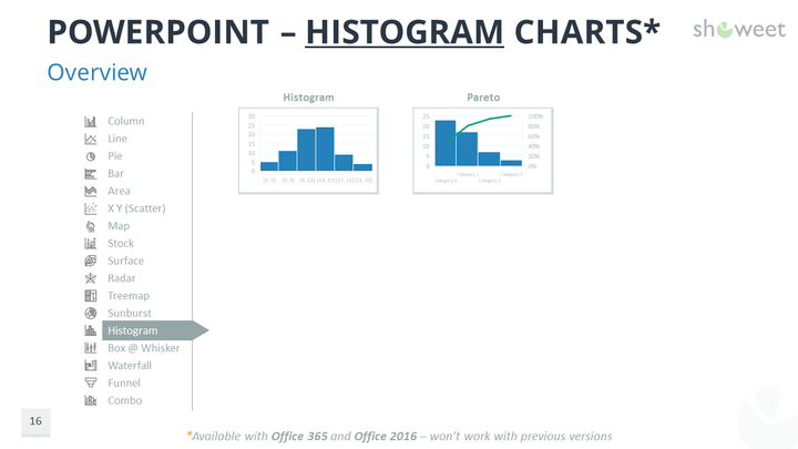 Data charts templates for powerpoint histogram charts for powerpoint with data ccuart Gallery