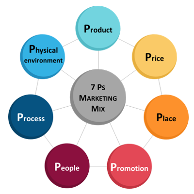 7p in marketing We provide full-service marketing research support across turkey we have the coverage in all major cities in turkey highly-skilled professionals, executive co.