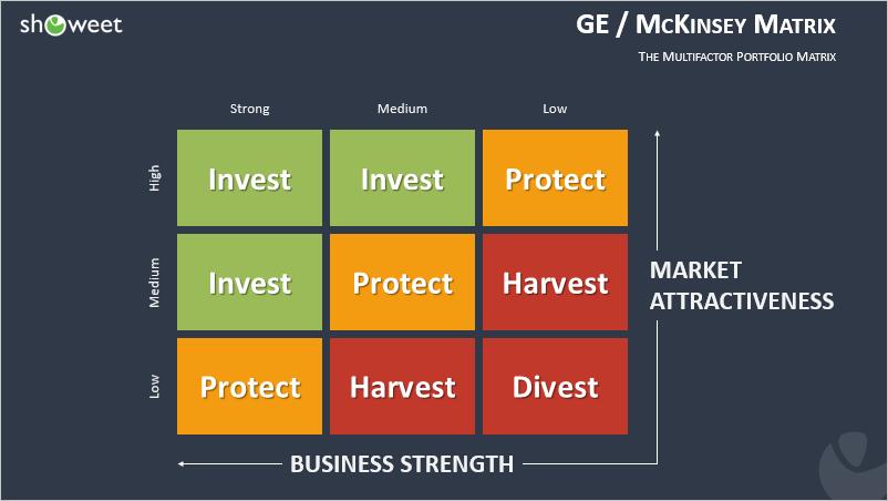 Matrice GE-McKinsey pour PowerPoint