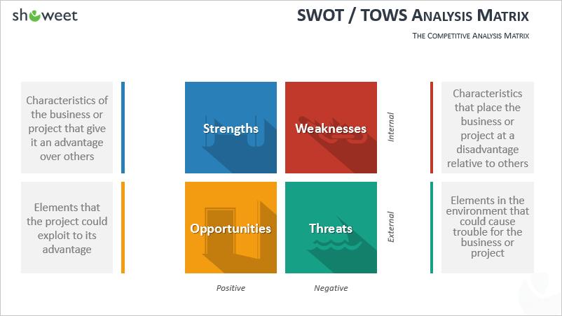 Modèle d'analyse SWOT pour Power Point  avec définition