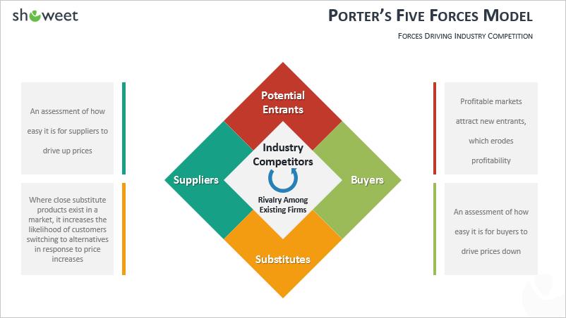 Modèle PowerPoint des Cinq forces de Porter