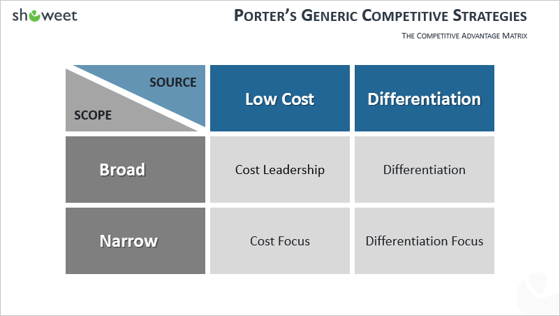 an analysis of porters generic competitive strategic Porter's generic strategies designed by michael porter in 1979, porter's generic strategies is a frameworks used to outline the three major strategic options open to organizations that wish to achieve a sustainable competitive advantage each of the three options needs to be considered within the context of two aspects of the competitive environment.