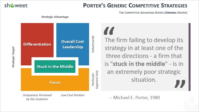 Modèle de Stratégies génériques de Porter pour PowerPoint - milieu
