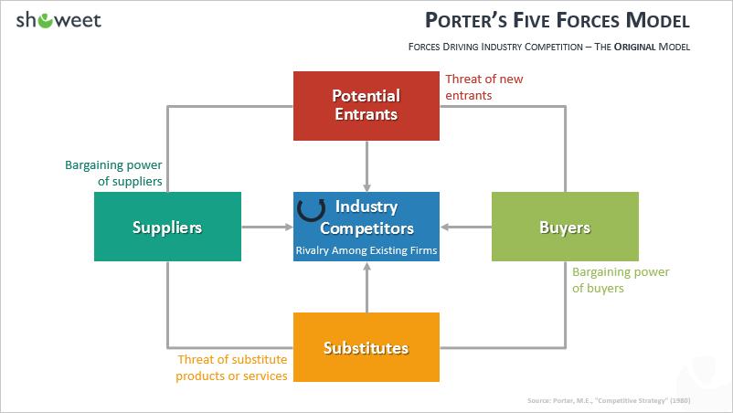Le modèle pour PowerPoint des Cinq forces de Porter