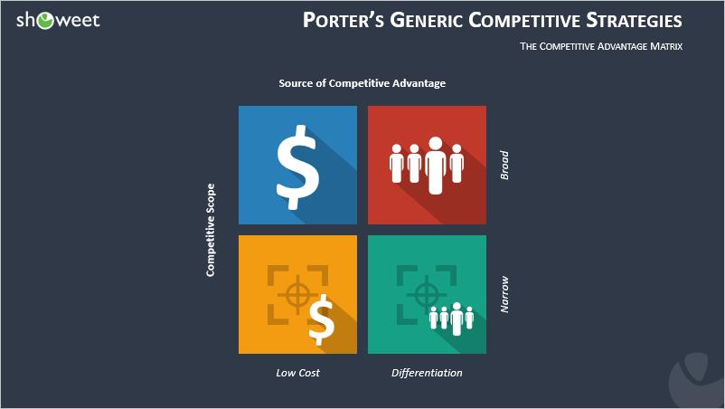 Modèle PPT des Quatre Stratégies Génériques de Porter