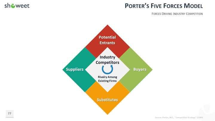 porters five force model for colgate Porter's five forces is a framework that businesses can use to assess the strength of their competition and the profitability of their market when you understand the five forces model, you are more informed about your industry, competitors, and business.