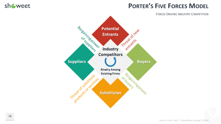 google porters 5 forces Industry analysis examines the five forces that collectively determine the profit potential & competition of an industry from mars entrepreneur's toolkit.