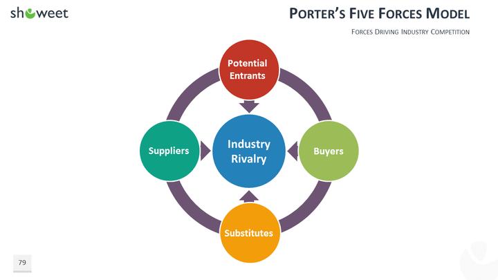 pfizer five forces model porter Porter's 5 force model slideshare explore search you  pfizer at pfizer  porter's five forces model.