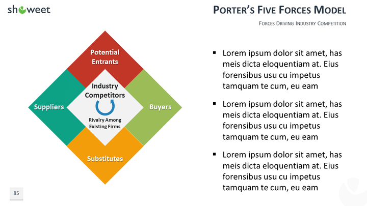 five forces model wendys This video explains how to perform a porters 4 corner analysis, 4 corner analysis, four corners analysis, porter's.