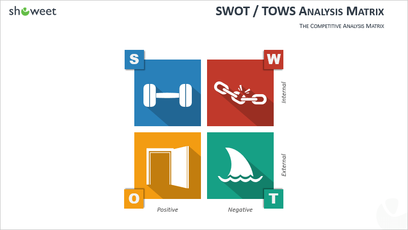 SWOT - TOW Matrix for PowerPoint